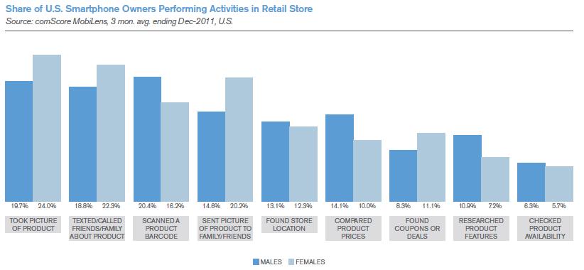 Retail Activity