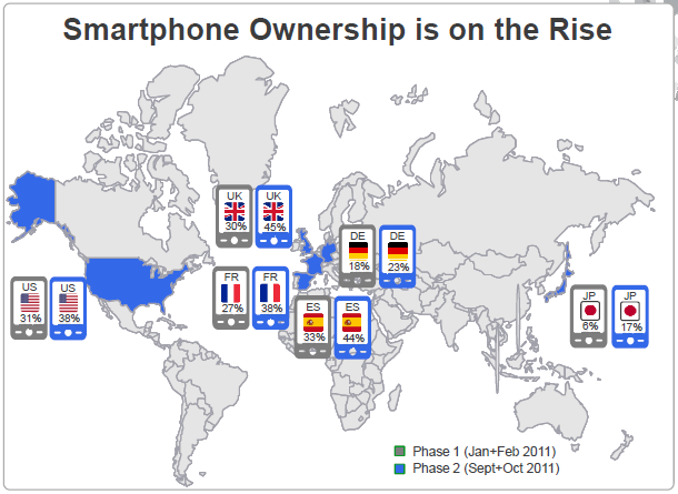 smartphone ownership