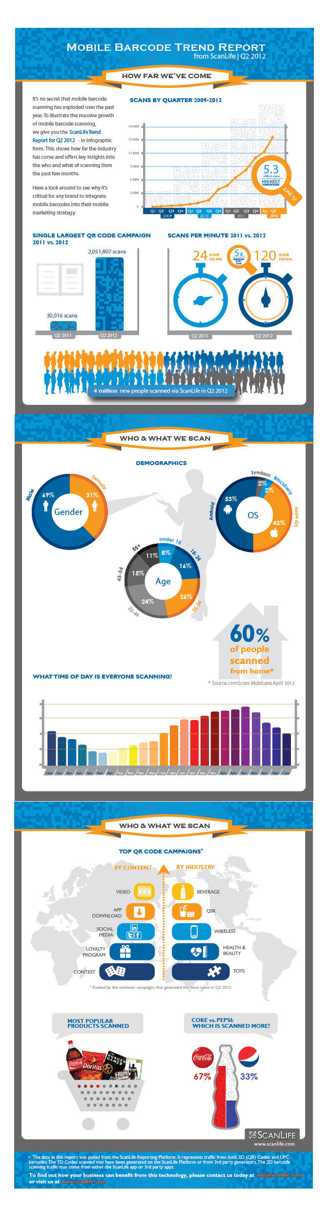 ScanLife Trend Infographic_Q2_12_Web