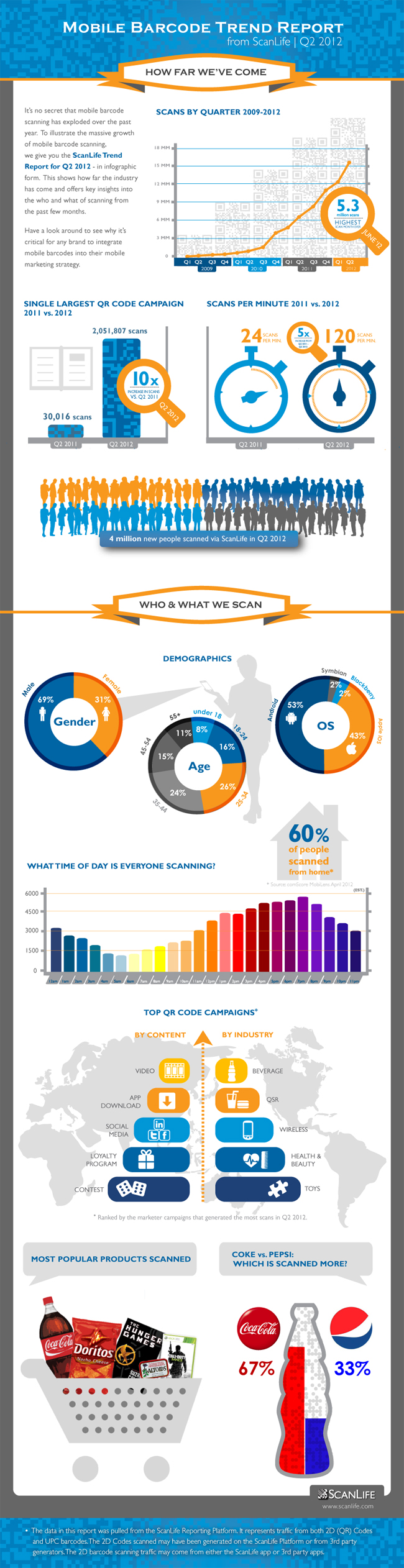 ScanLife Trend Inforgraphic_Q212_Web