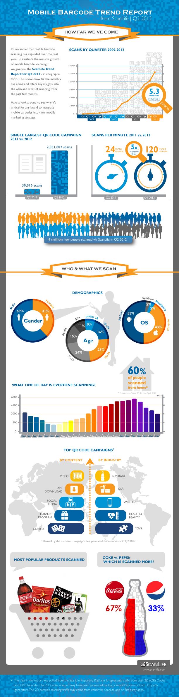 Trend Report Q2 2012_SCROLL_Final