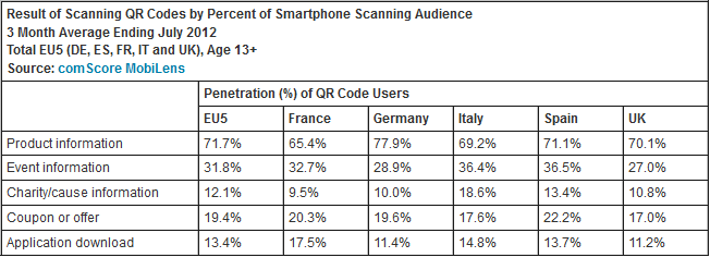 ComScore - QR Code usage