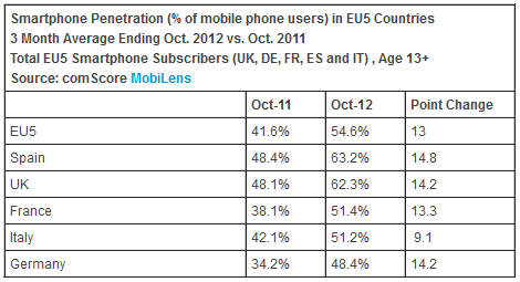 EU5 smartphone penetration