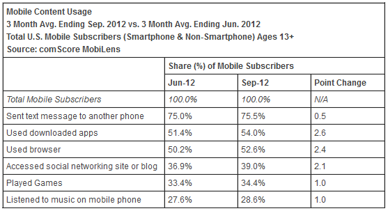 US Mobile Content Usage