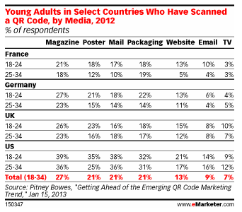 eMarketer 1