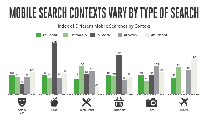 Mobile Search Contexts by Type of Search