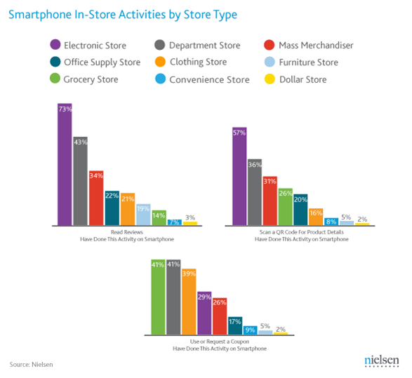 Smartphone In-Store Activities by Store Type