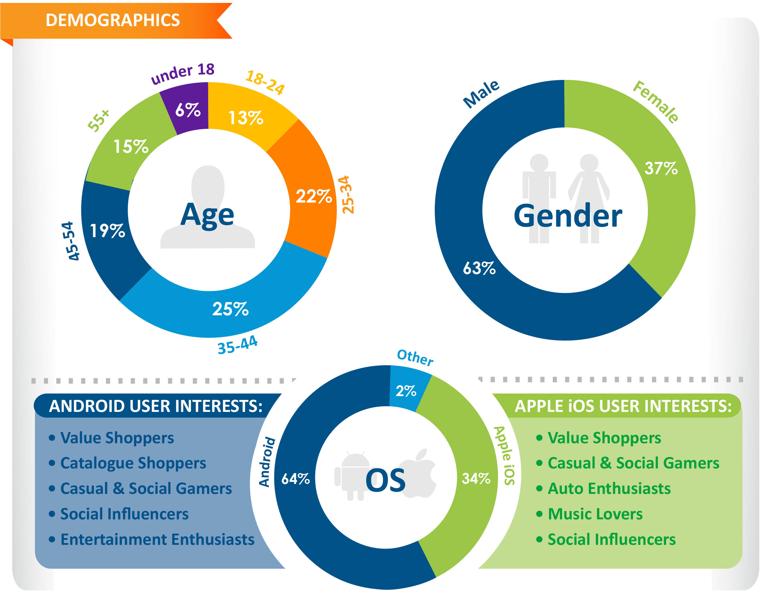 Trend Report Demographics - Q3 2013