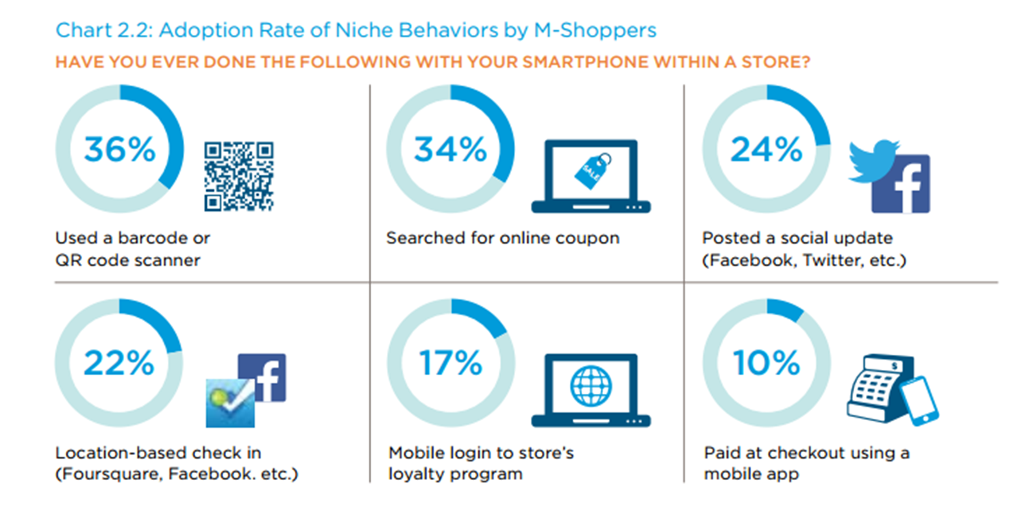 Adoption Rate of Niche Behaviors by M-Shoppers