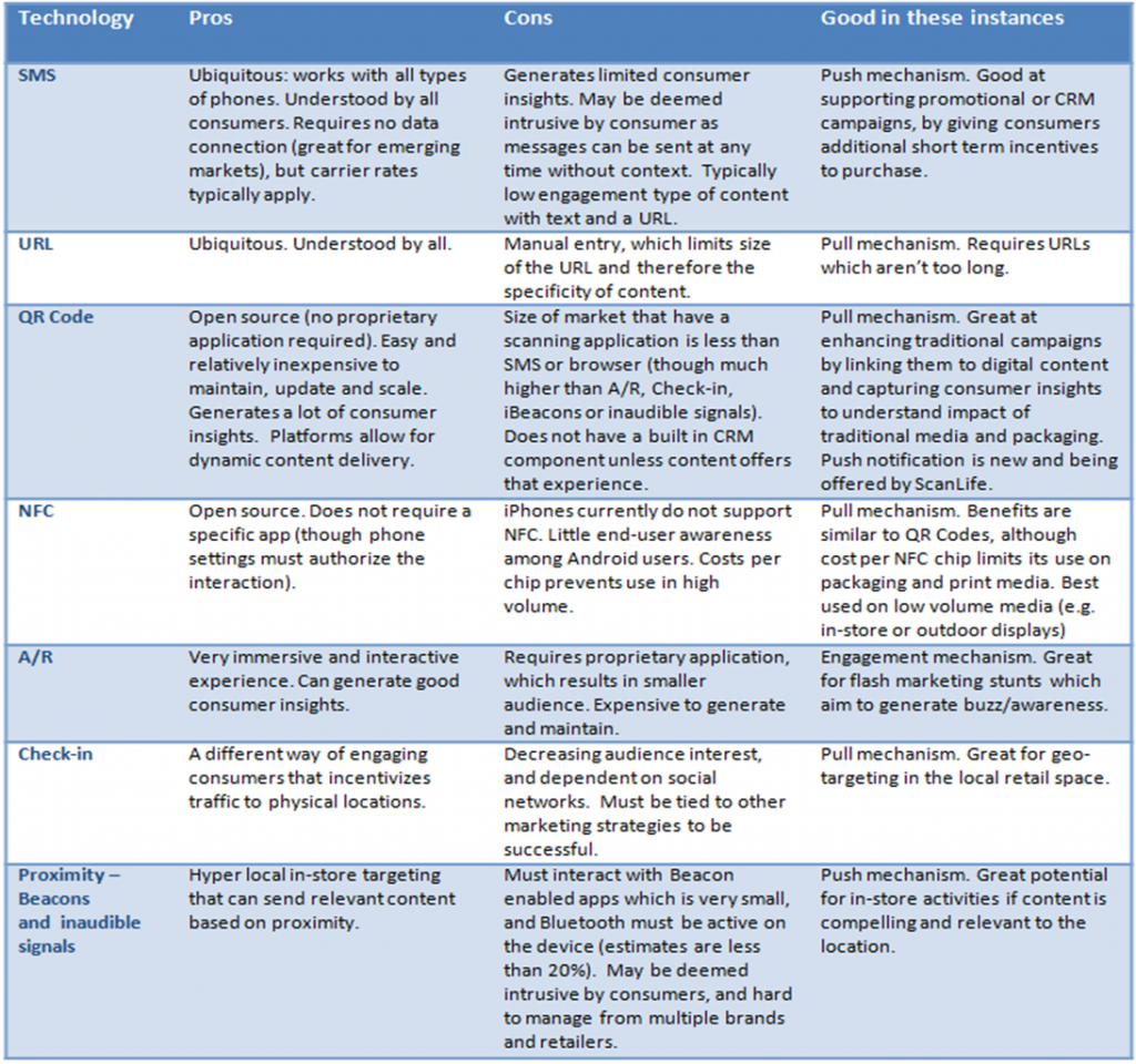 Comparing Mobile Technologies