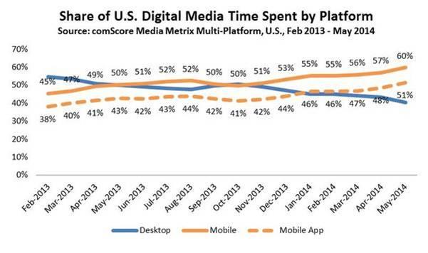 U.S. Digital Media