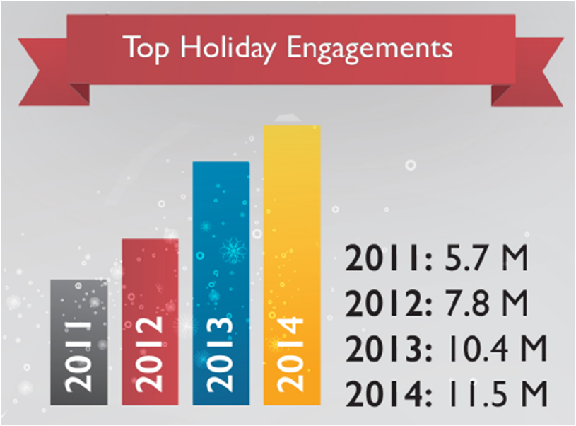Holiday Total Engagement