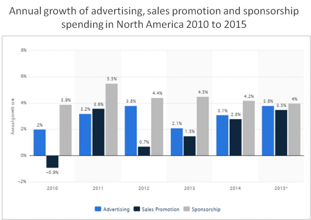 sales promotion graph