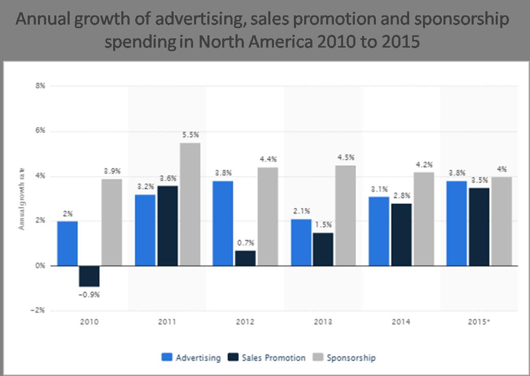 sales promotion graph