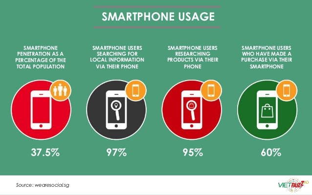 Smartphone-Reasons for usage