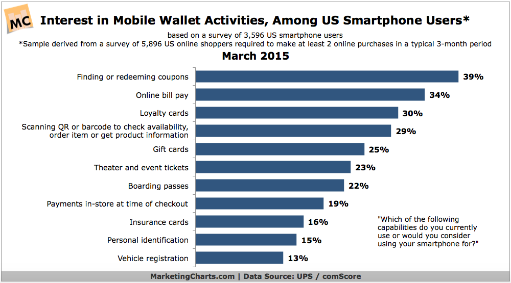 UPScomScore-Interest-in-Mobile-Wallet-Activities-Mar2015