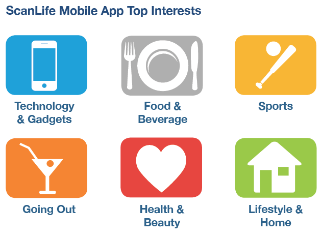 ScanLife App User Interests