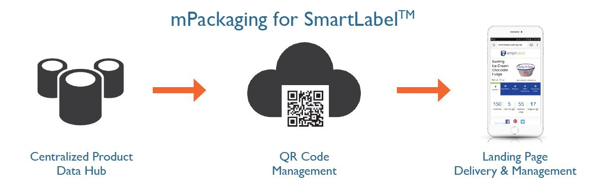 Scanbuy mPackaging for Smartlabel